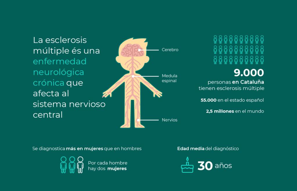 La esclerosis múltiple en cifras