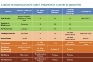tractaments d'EM i coronavirus